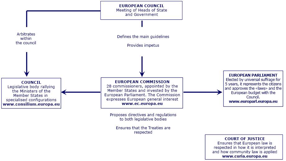 schema-institutions-EN